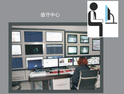 中央監控管理軟件