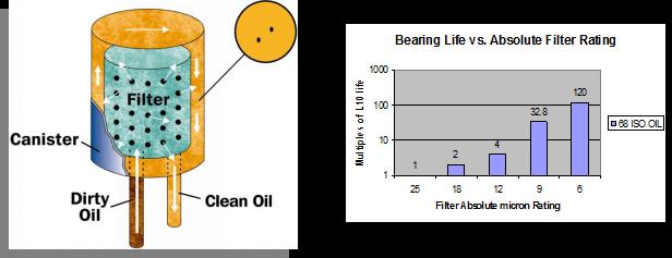 超級油過濾器