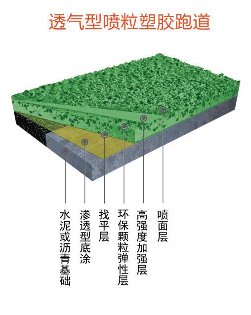 透气型喷粒塑胶跑道