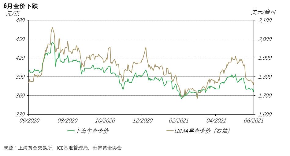 中国市场6月金价疲软,但黄金ETF吸引力上升