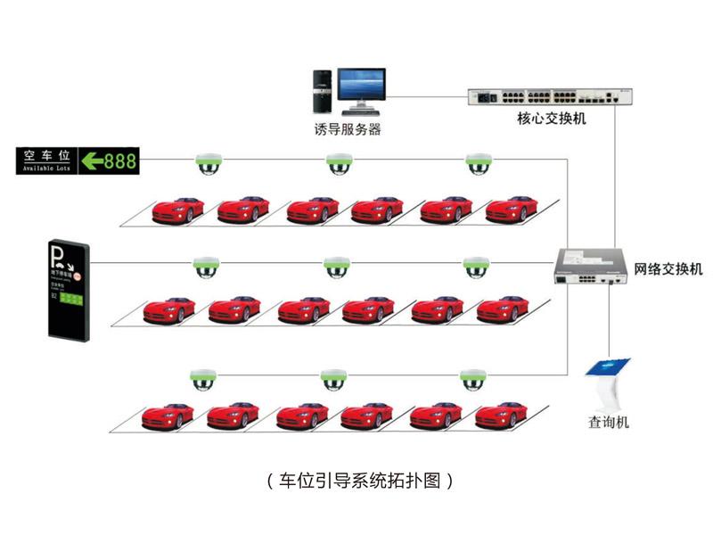 停車場引導系統