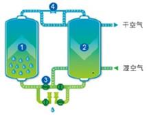 空氣濕度對空壓機系統的影響
