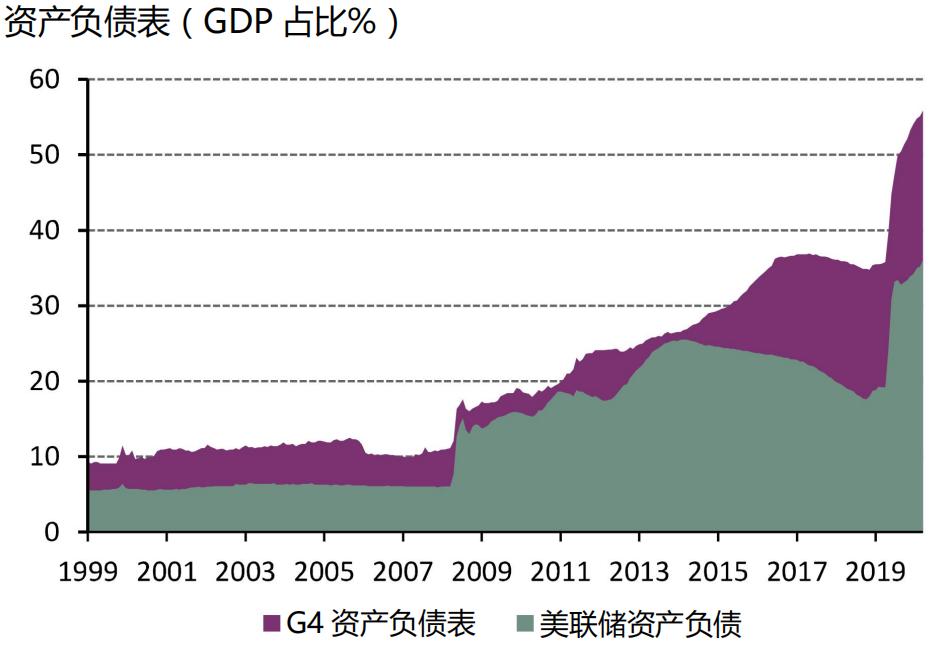 当下利率环境和货币政策仍为配置黄金提供支撑