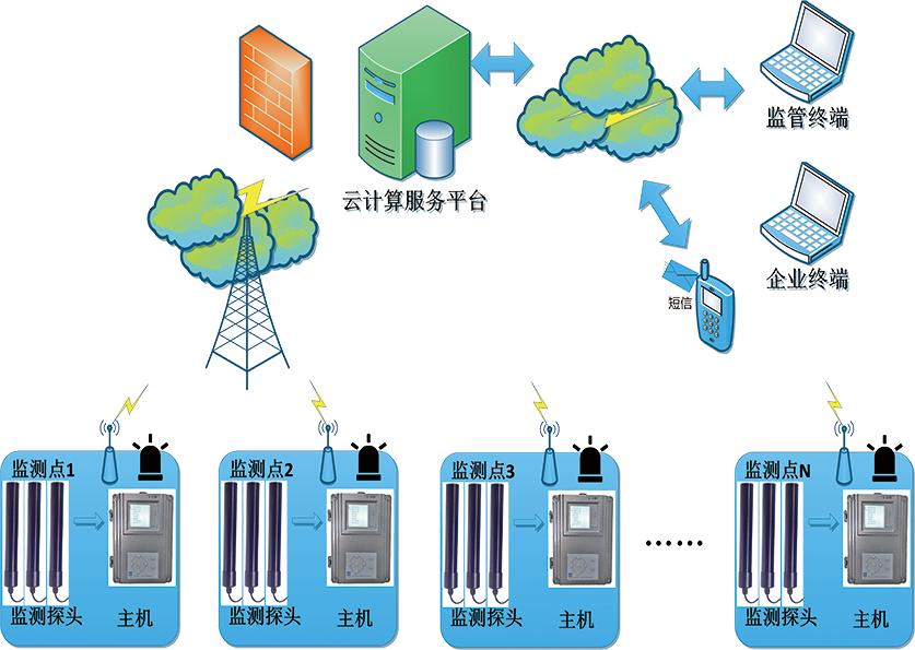 區域輻射監測系統
