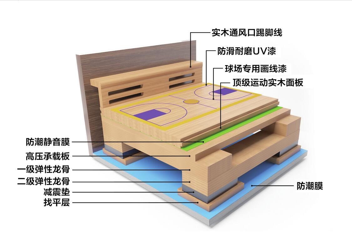 双层龙骨木地板
