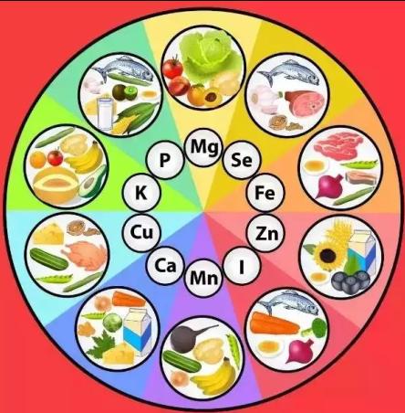 食品营养强化,改善微量营养素缺乏